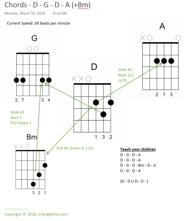 Guitar Chord Transition Charts – D – G – D – A – intangibility.com