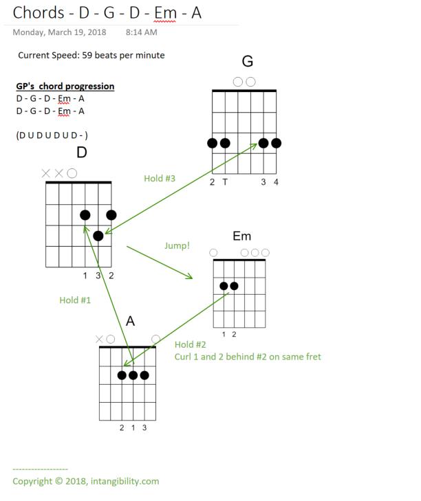 Guitar Chord Transition Charts – D – G – D – Em – A – intangibility