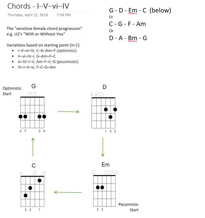 Guitar Chord Transition Charts – I – V- vi – IV – intangibility.com